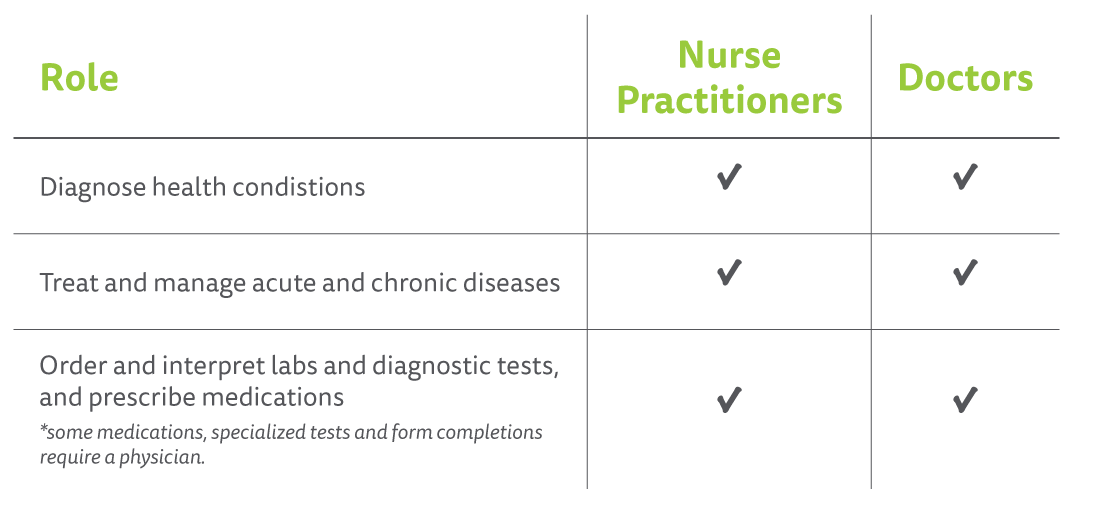 What is the difference between Nurse Practitioners and Doctors?